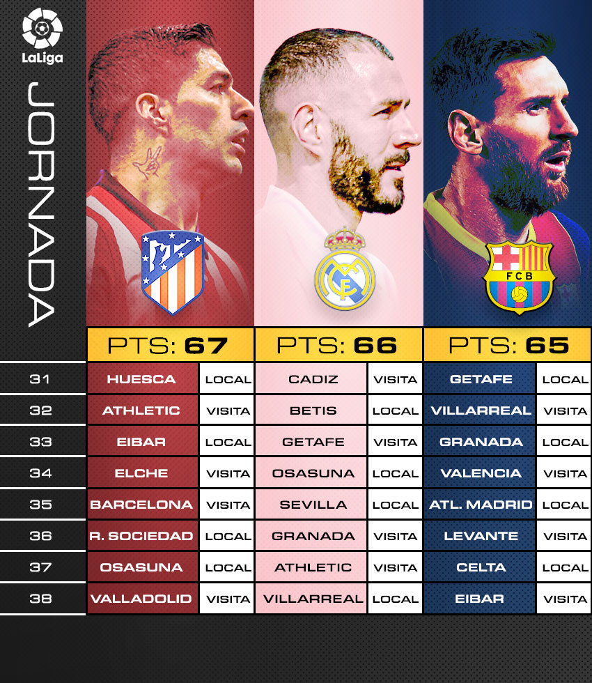 El calendario del Atlético de Madrid, Real Madrid y Barcelona en LaLiga